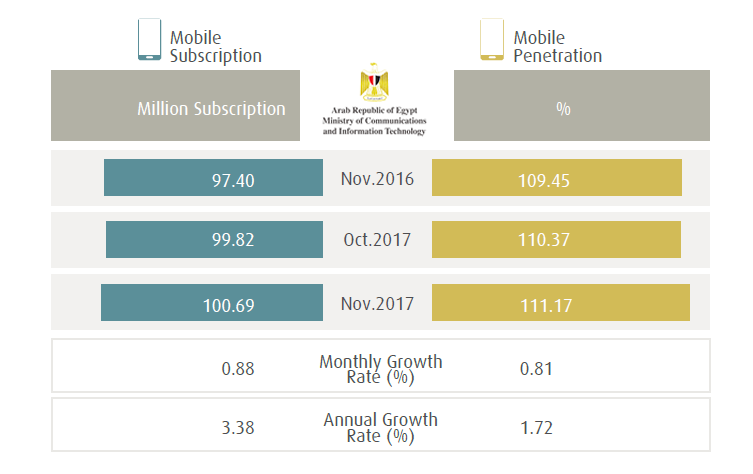 ICT Indicators in Egypt, Dec. 2017 | MCIT | Digital Marketing Community