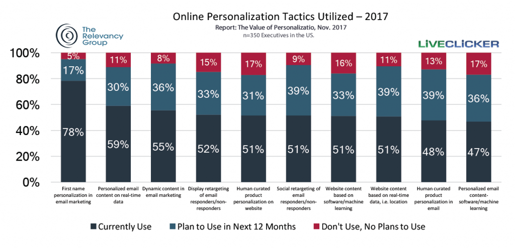 First Name Personalization Tactic in Email Marketing Is Most Used in US