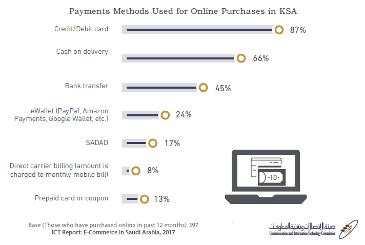 Credit Cards Is the Most Used to Pay for Online Shopping in KSA, 2017