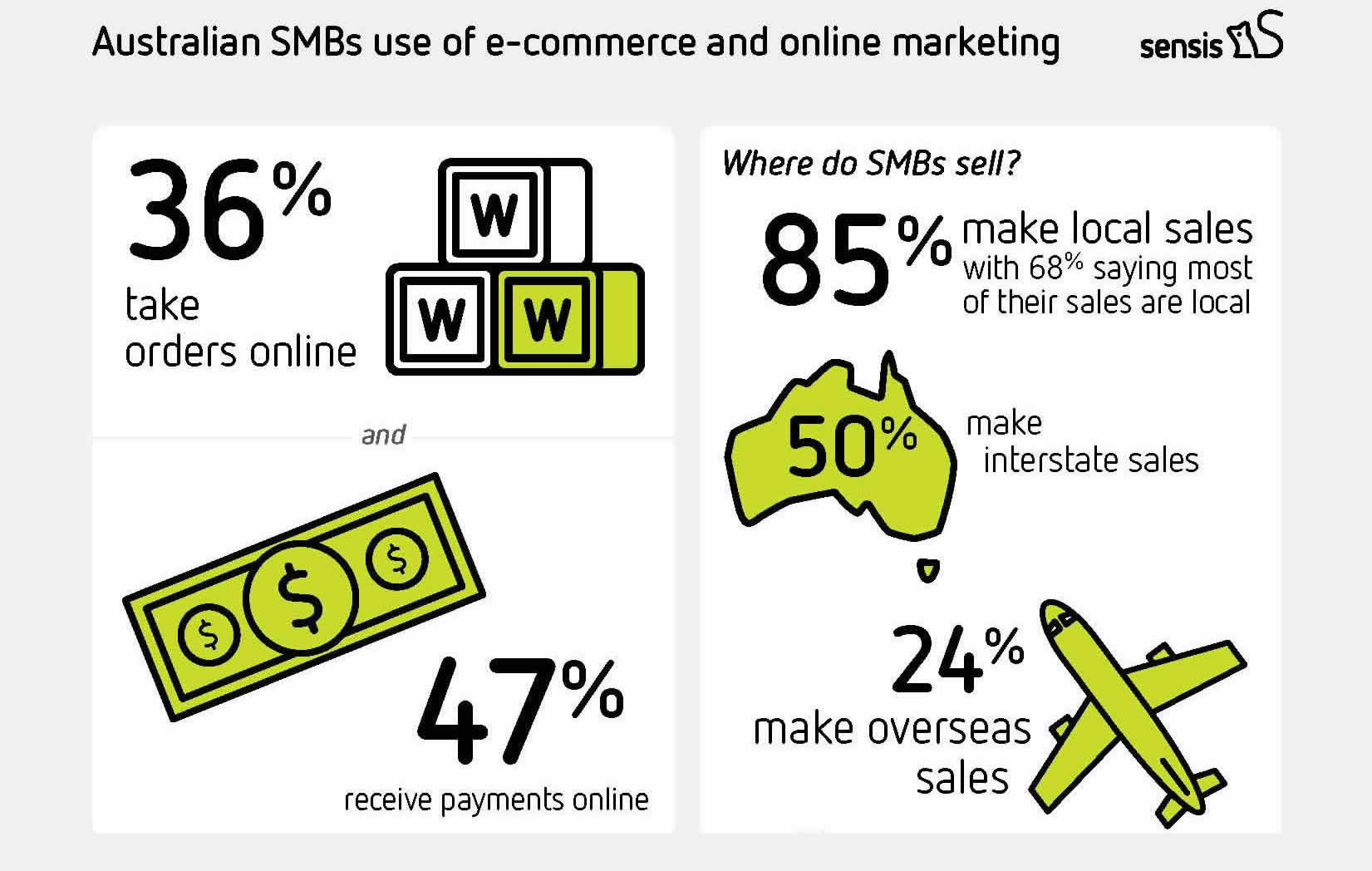 e commerce and internet marketing While e-commerce, that is, enabling buying and selling transaction via the internet, rendered business more competitive, economic, and widespread, e-marketing, that is, marketing on the internet, enabled marketers to create, communicate, and deliver the value to intended target markets more effectively, efficiently, and equitably.