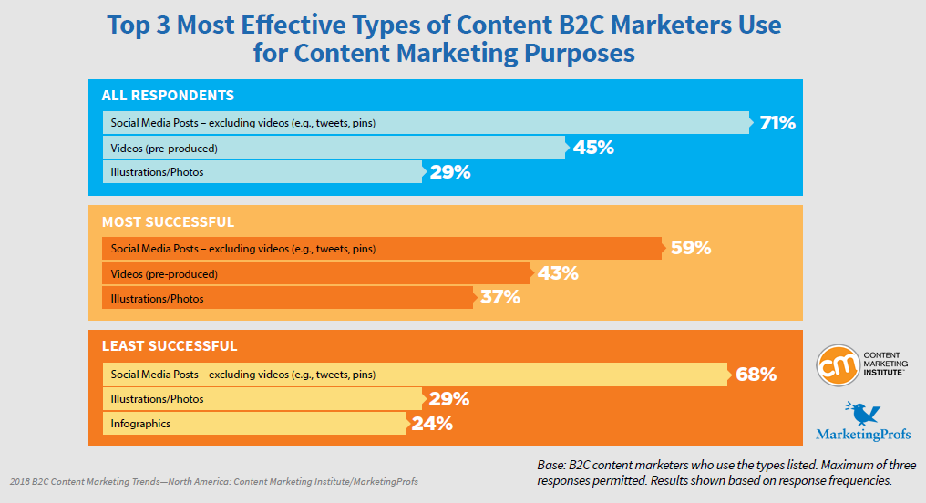 B2C Content Marketing 2018 in North America | CMI & MarketingProfs