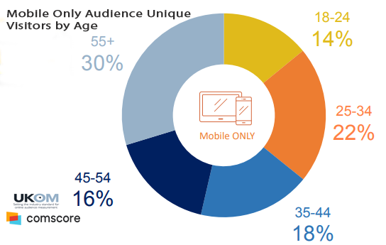 Mobile Only Audience in the UK - Unique Visitors by Age, 2018