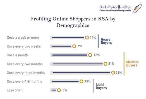 23% of Online Shoppers in KSA Are Heavy Buyers, Most of Them Are Males