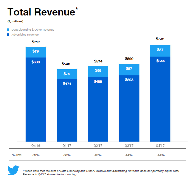 Twitter Earnings Report,Q4 2017 | Twitter Revenue, Q4 2017