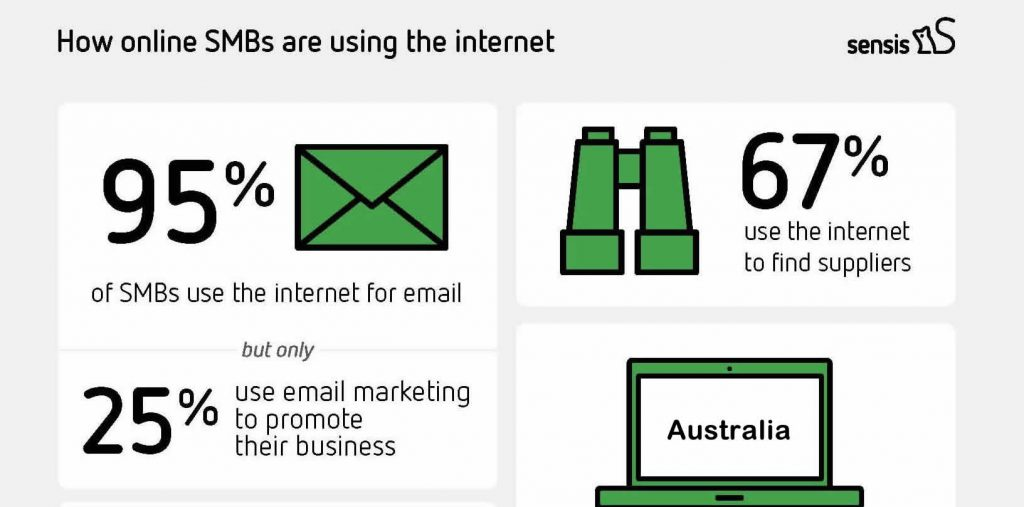 How Internet Is Used in Australia | Uses of Internet in 2017 | Sensis