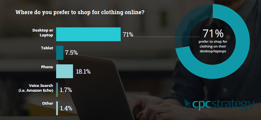 How Shoppers in the US Will Browse and Buy Clothing in 2018
