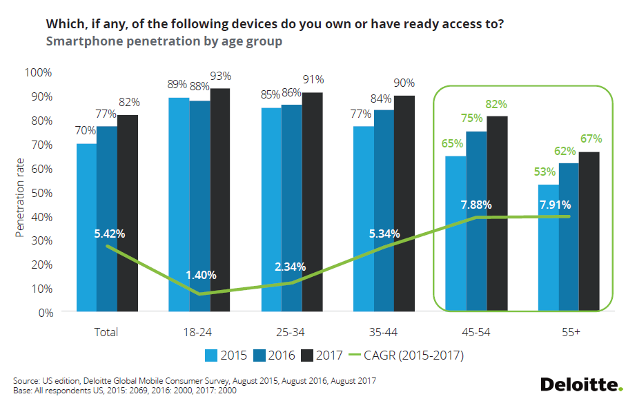 Smartphone Penetration Rate in US by Age: 2015, 2016 & 2017 | Deloitte