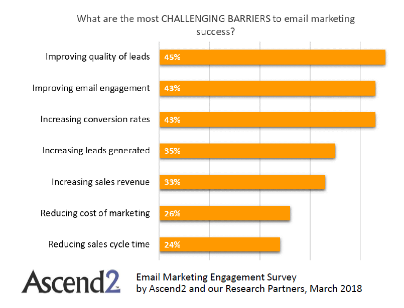 The Most Challenging Barrier to Email Marketing Success in 2018 | Ascend2