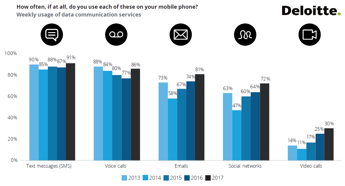 US Mobile Consumer Survey 2017 | Deloitte | Digital Marketing Community
