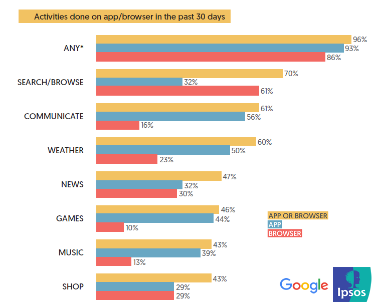 Who use mobile apps? How are apps used? What are the most used apps