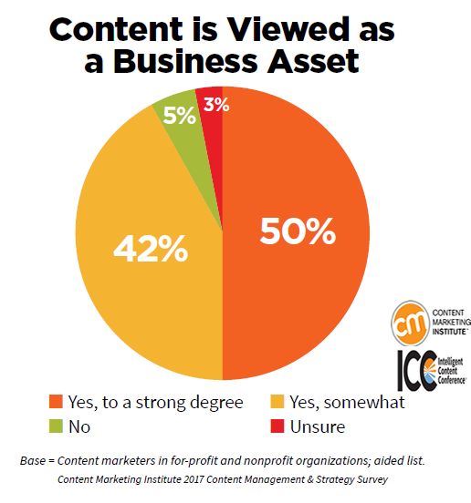 The Content Marketing Usage From Organizations Point of View, 2017.