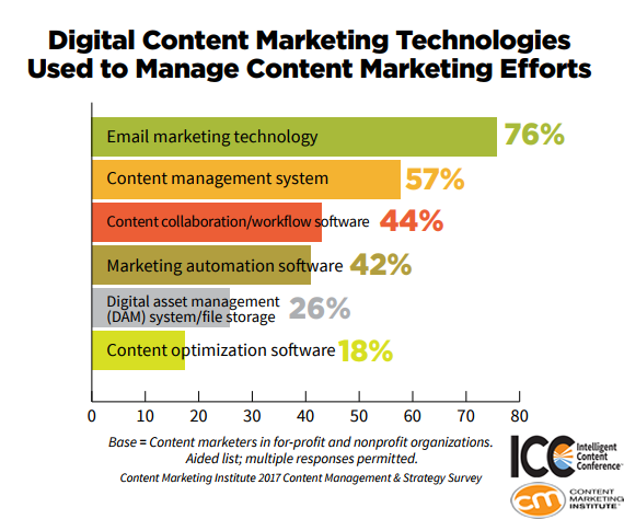 76% of Organizations Are Using E-Mail Marketing to Manage Their Content Marketing Efforts, 2017 | CMI & ICC 1 | Digital Marketing Community
