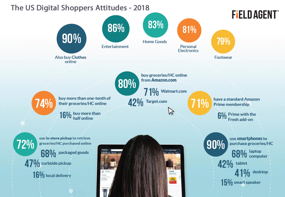 The United States Digital Shoppers and Online Purchasing Attitudes 2018
