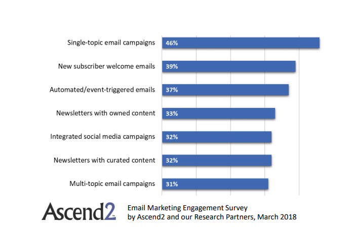 The Most Effective Tactics In Improving E-Mail Marketing Engagement.