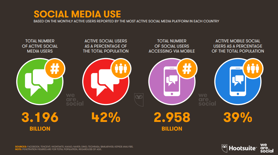 The Global Social Media Use 2018 | Digital Marketing Community