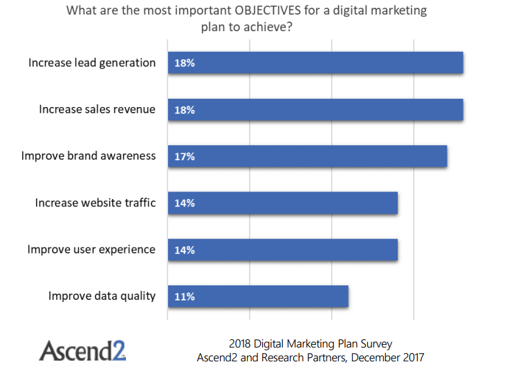 Increasing Lead Generation Is the Most Important Objective for a Digital Marketing Plan, 2018 | Ascend2 1 | Digital Marketing Community