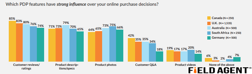 Customer Reviews is The Most Product Feature That Support Digital Shoppers in Online Purchasing Decisions, 2018 | Field Agent 1 | Digital Marketing Community