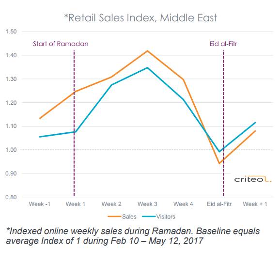 Middle East shoppers are buying a wide range of products online with 29% uplift in online retail sales during Ramadan