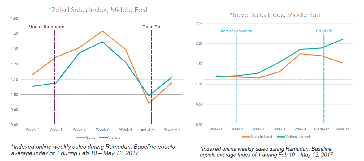 Make the Most of Your Marketing in the Middle East During Ramadan 2018 | Criteo 1 | Digital Marketing Community
