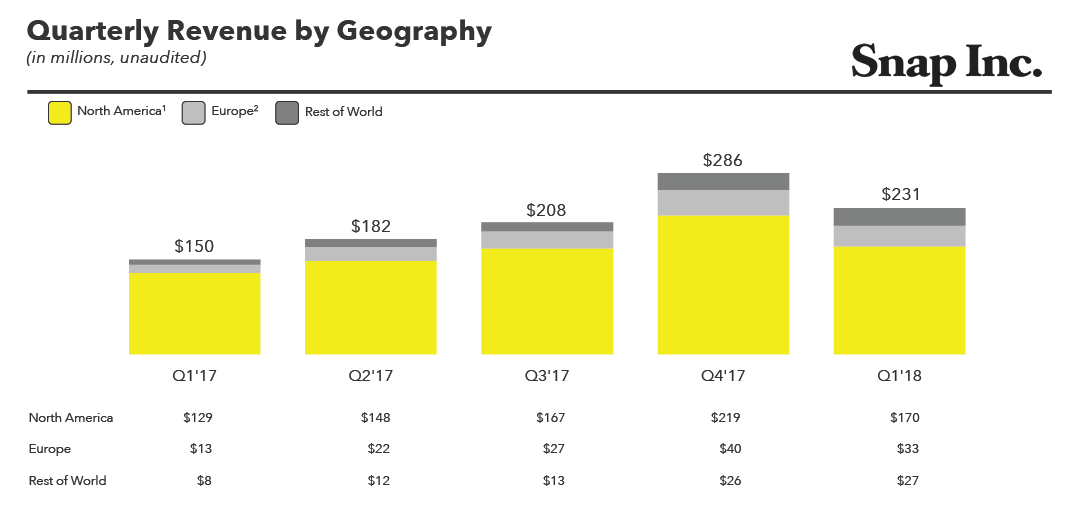 Snap Inc. Q1 2018 Earnings | Snapchat | Digital Marketing Community