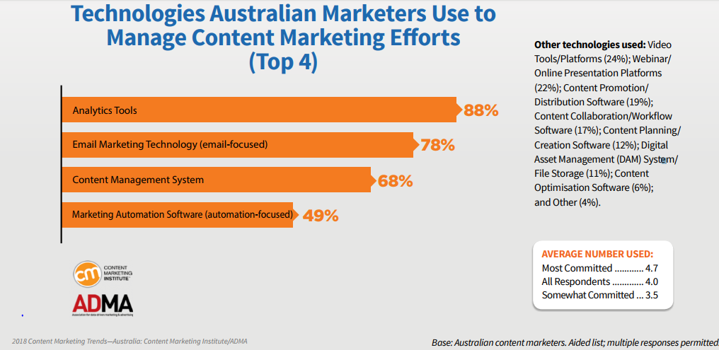 88% of Australian Marketers Use Analytics Tools To Manage Their Content Marketing Efforts, 2018 | CMI & ADMA 1 | Digital Marketing Community