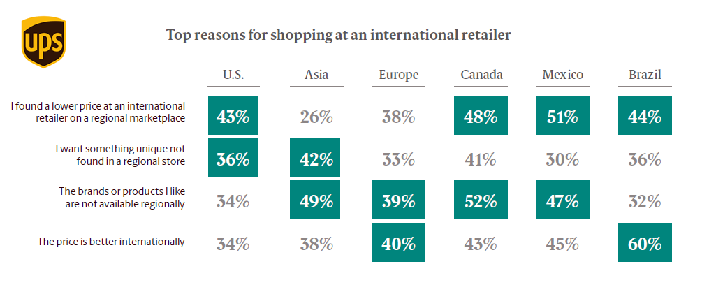 UPS Pulse of the Online Shopper: Global Study, April 2018 | UPS 1 | Digital Marketing Community