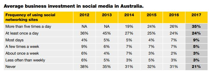 Average business investment in social media in Australia, 2018