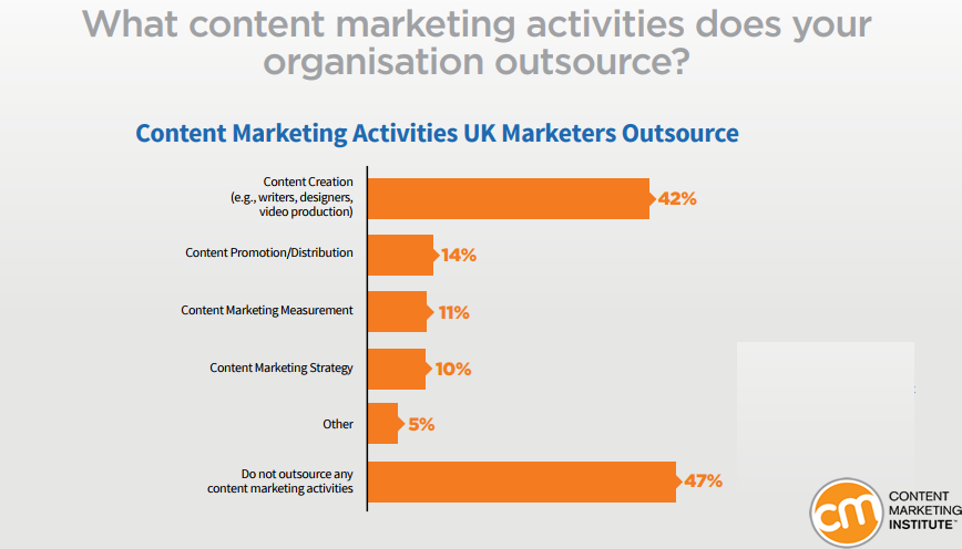 The Most Content Activity That UK Marketers Organizations Outsource