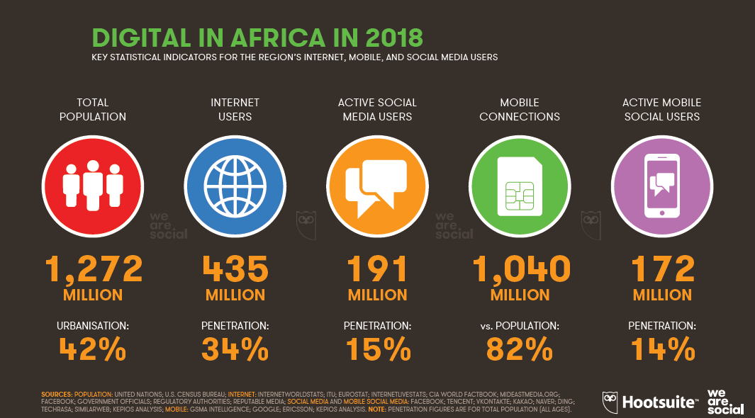 Digital Insights of Internet, Mobile and Social Media Users In Africa, 2018
