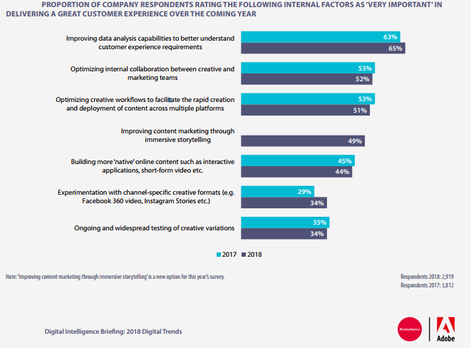 Important Factors For Delivering Great Customer Experience, 2018