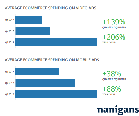 Online Retailers Are Increasing Their Video & Mobile Ads Budget on Facebook