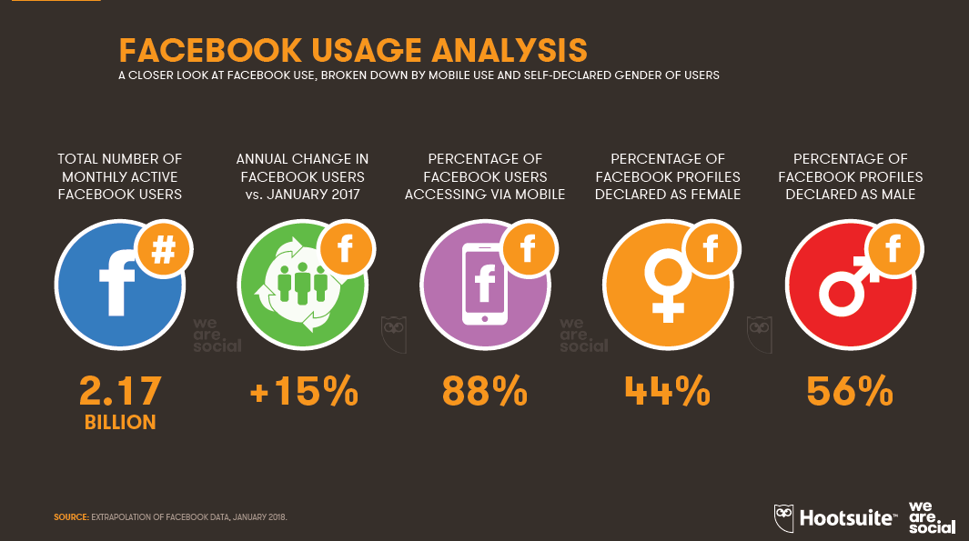88% of Facebook Users are Accessing Through Their Smart Phones, 2018 | Hootsuite & We Are Social 1 | Digital Marketing Community