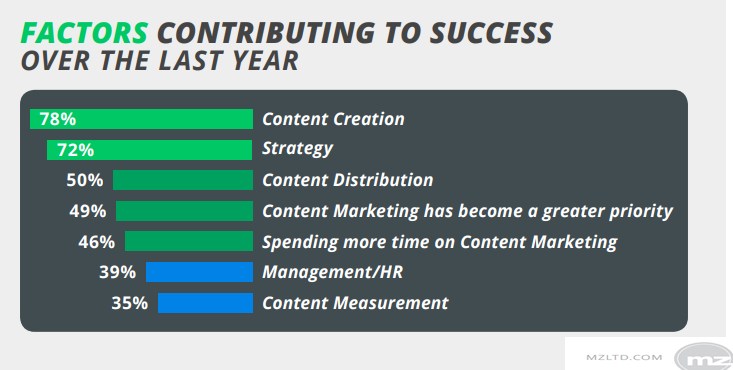 78% of B2B Marketers Indicated That Content Creation is The Success Factor Over The Last Year | MZLTD 1 | Digital Marketing Community