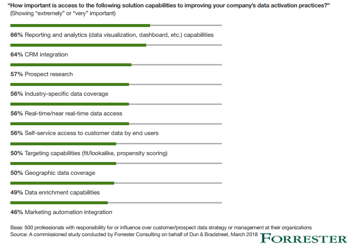The Most Important Solutions to Improve Organizations Data Activation Practices