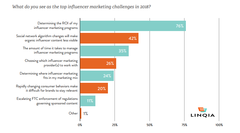 The Top Influencer Marketing Programs Challenges In 2018