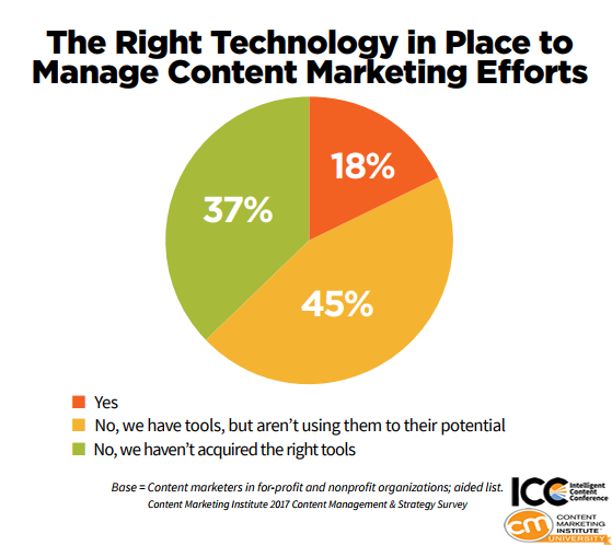 The Right Technology in Place to Manage Content Marketing Efforts, 2018