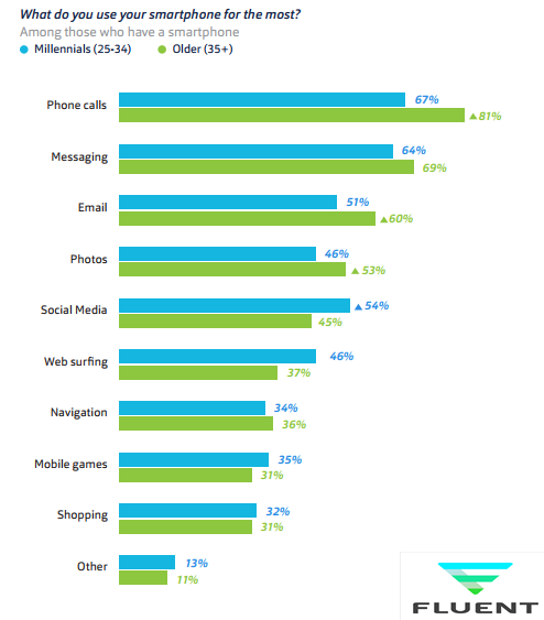 67% of the U.S. Millennials are Using Their Smartphones Mostly to Make Phone Calls, 2018 | Fluent 1 | Digital Marketing Community