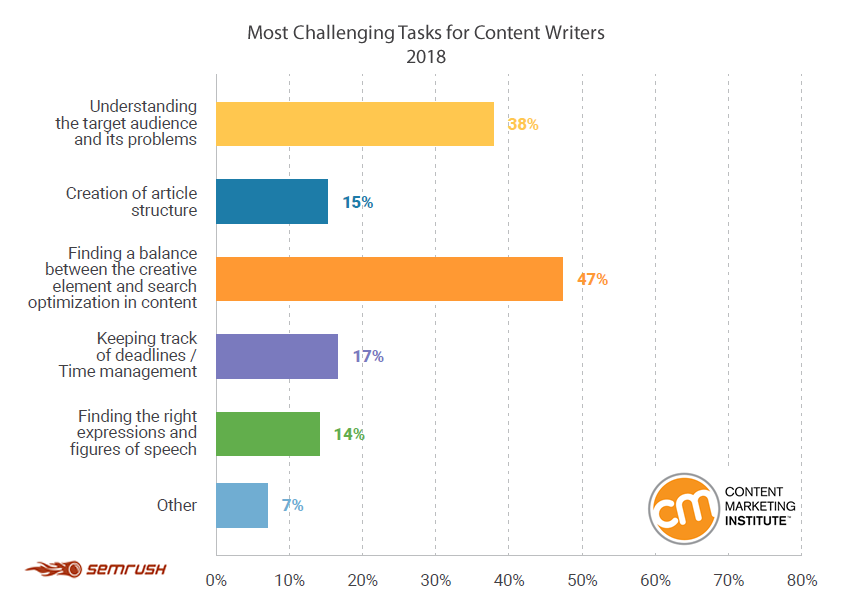 Insights Into the Process of Strategic Content | Content Strategy Trends
