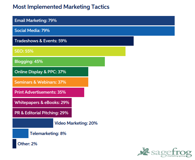 E-Mail Marketing Is the Most B2B Marketers Implemented Marketing Tactic, 2018 | Sagefrog Marketing Group 1 | Digital Marketing Community