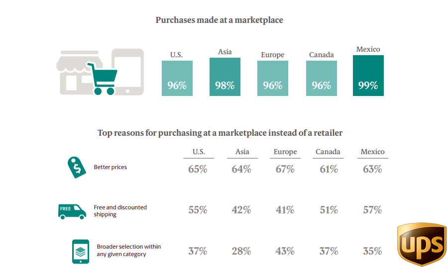 The Top Reasons For Purchasing From MarketPlace Instead of Retailer