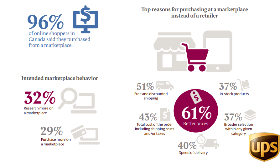 Better Prices Attract 61% of Canadian Online Shoppers to Shop From Marketplaces Instead of Retailers, 2018 | UPS 1 | Digital Marketing Community