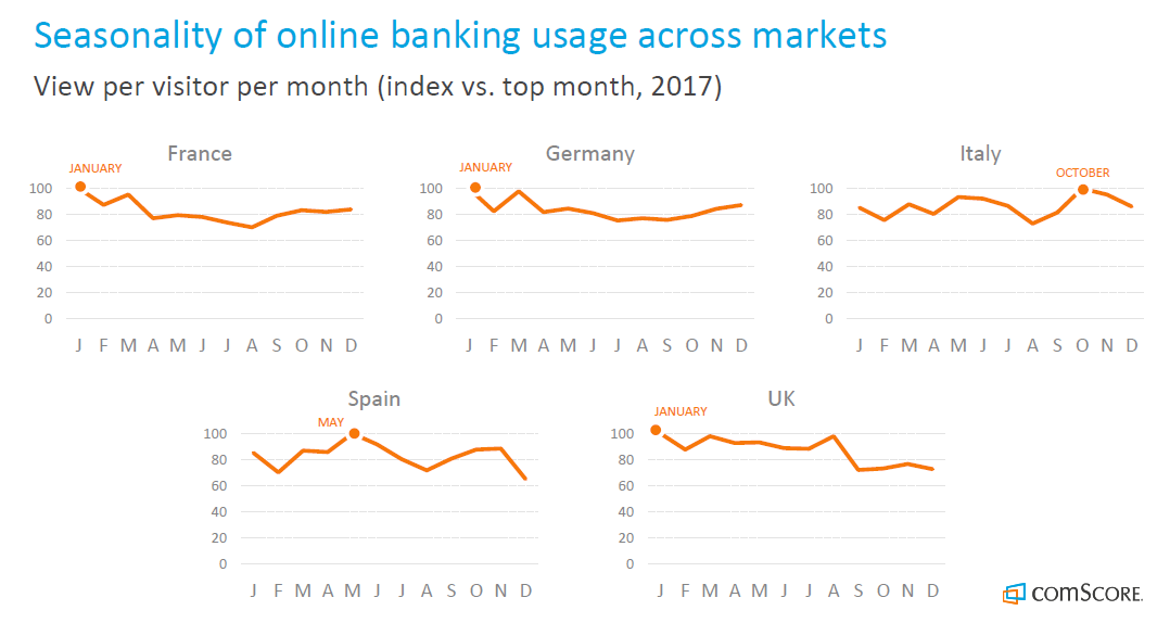 Online Banking in Europe | Mobile Banking in Europe, 2018 | comScore