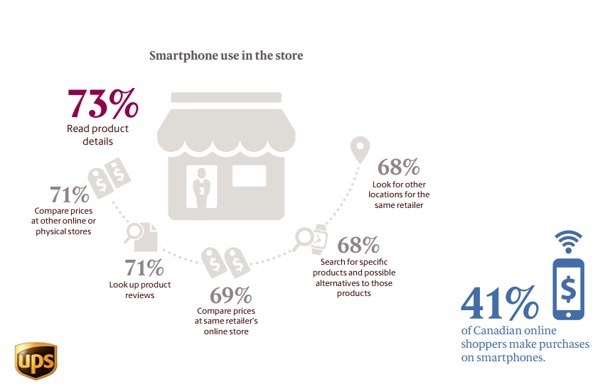 Canadian Online Shopper Reasons of Using Smartphones In Stores, 2018.