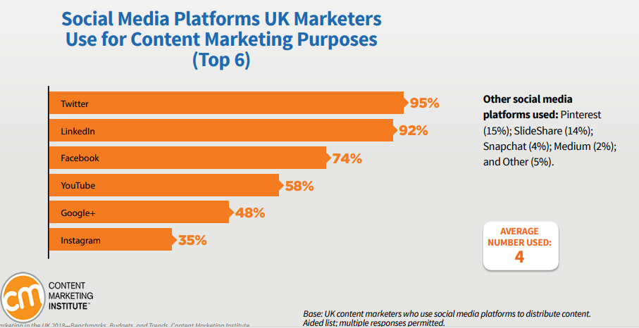 95% of the UK Marketers Are Using Twitter For Their Content Marketing Purposes, 2018 | CMI 1 | Digital Marketing Community