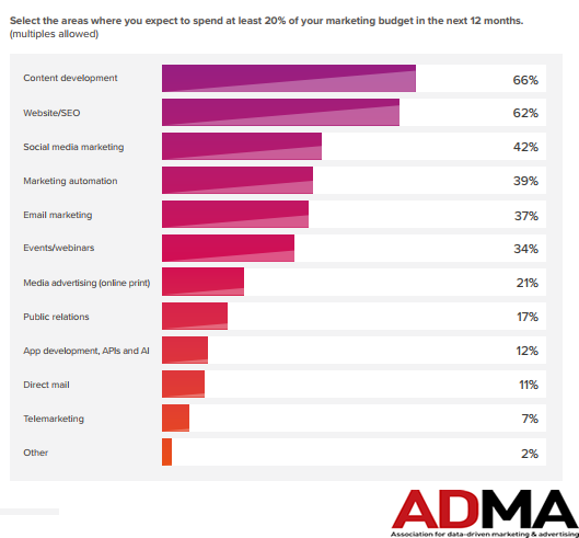 Spending Areas That Marketers Expect to Spend at Least 20% of Their Marketing Budget