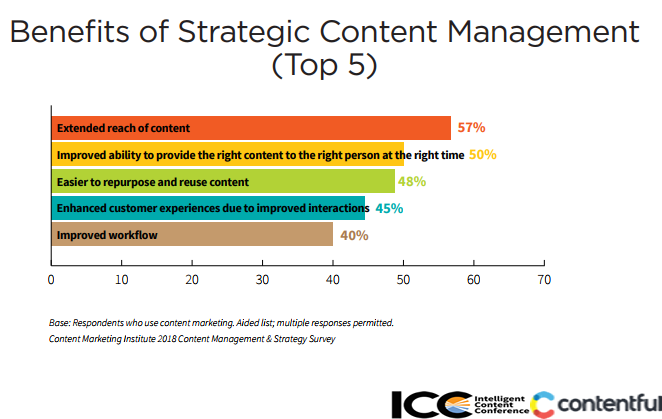 Top 5 Benefits of Using Strategic Approach in Managing Content, 2018.