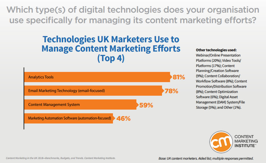Top Technologies Used By UK Marketers in Managing Content Efforts,2018