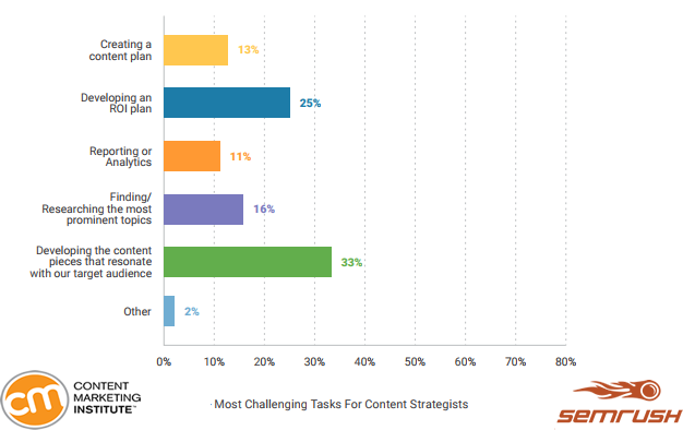 The Most Challenging Tasks For Content Strategists in 2018