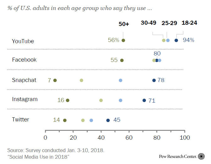 Social Media Use in the USA | Most Popular Social Media Sites for Adults