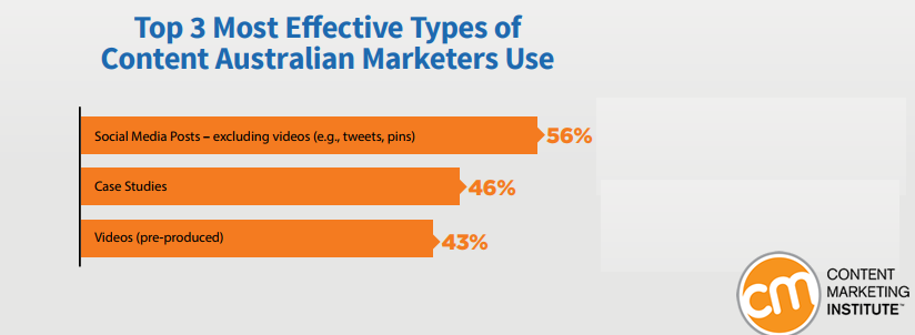 56% of Australian Marketers Are Using Social Media Posts to Achieve Organizational Goals | CMI 1 | Digital Marketing Community